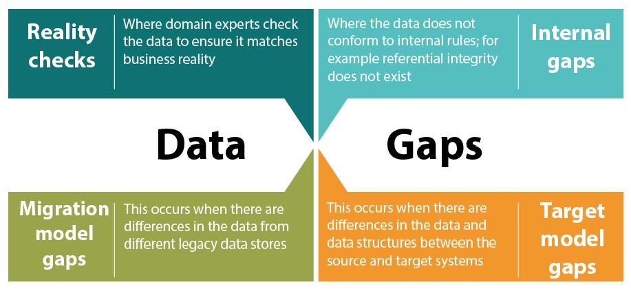 Data Gaps - Legacy System