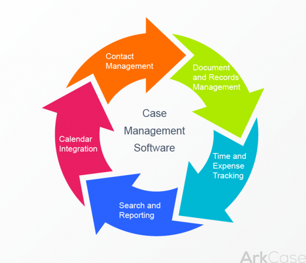 case management 2016-10-27 case management dynamic because that's how you operate interactions between people, process, data, and content can be dynamic, ad hoc, and unpredictable.