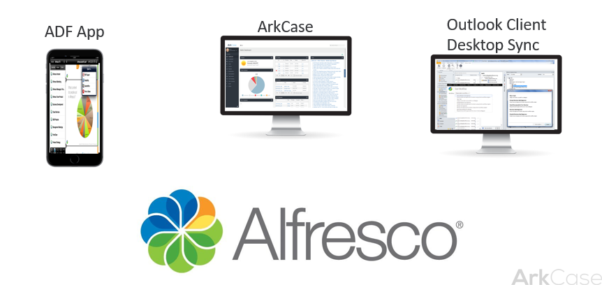 ArkCase and Alfresco are the better solution for case management