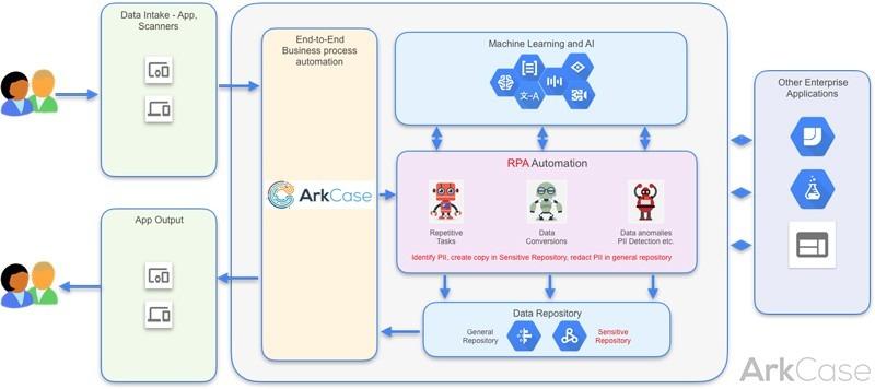 ArkCase RPA