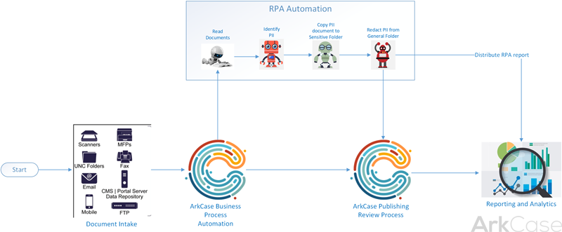ArkCase and RPA workflow for bulk data processing with PII data identification and data segregation