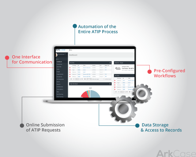 ArkCase ATIP Solution: A Modern, Cost-Effective Solution for Canadian Agencies