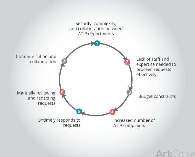 Top Challenges of Canadian ATIP Agencies