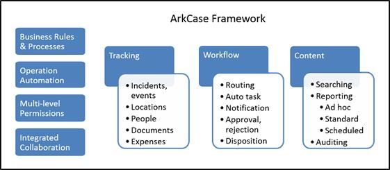ArkCase Framework