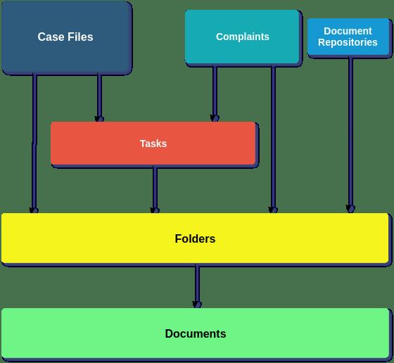 ArkCase Conceptual Model
