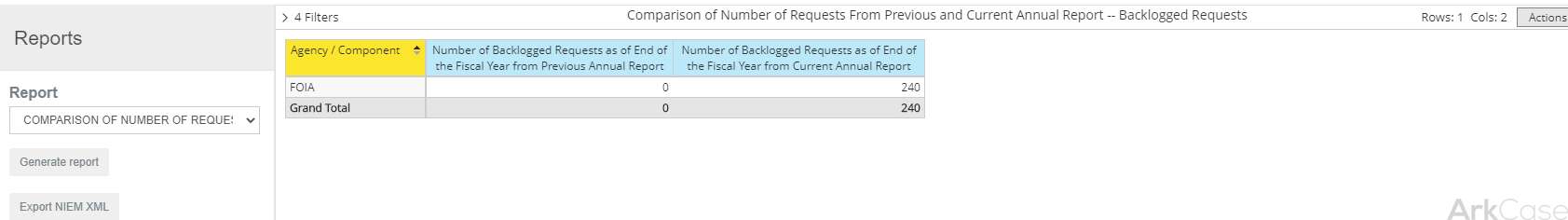 Comparison of Number of Requests From Previous and Current Annual Report --Backlogged Requests