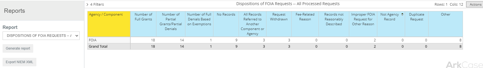 Dispositions of FOIA Requests