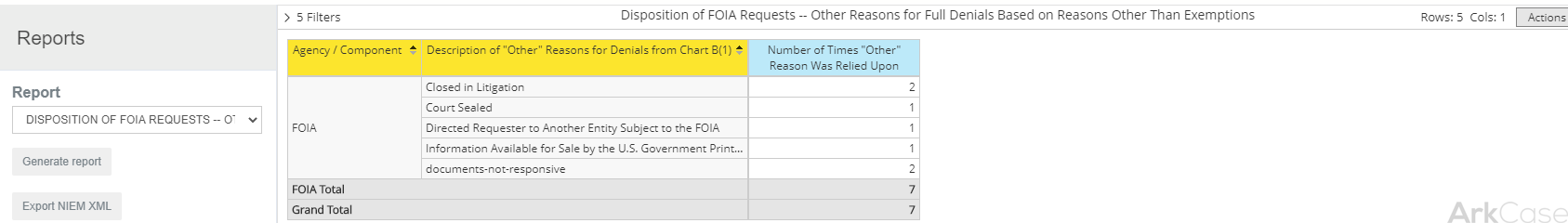 Dispositions of FOIA Requests -- Number of Times Exemptions Applied