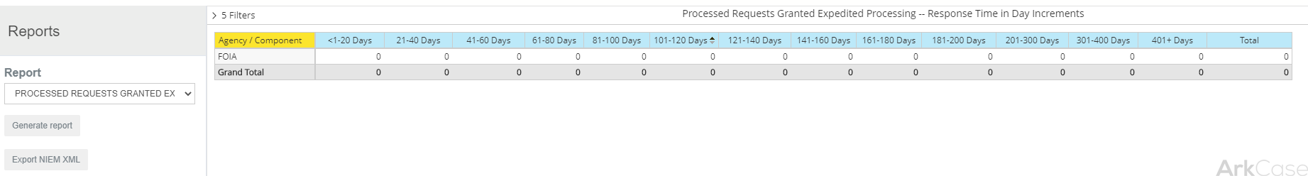Processed Requests Granted Expedited Processing -- Response Time in Day Increments