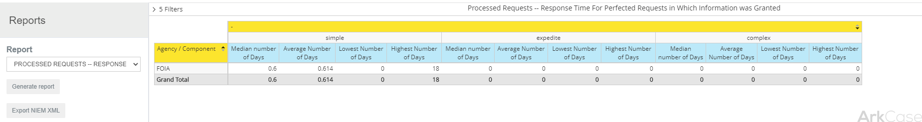 Processed Requests -- Response Time For Perfected Requests in Which Information was Granted